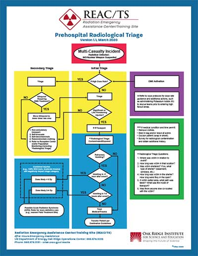REAC/TS Prehospital Radiological Triage Poster