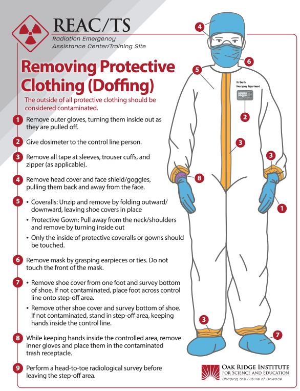 REAC/TS Poster - Removing Protective Clothing (Doffing)