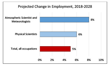 Atmospheric scientists job outlook