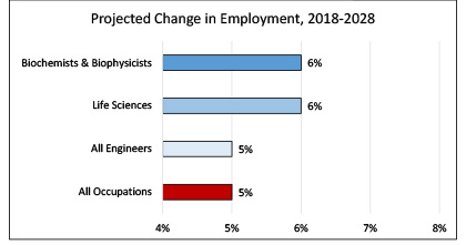 Projected Employment Growth, Biochemists and Biophysicists, 2016-2026