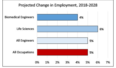 Projected Employment Growth, Biomedical Engineers, 2016-2026