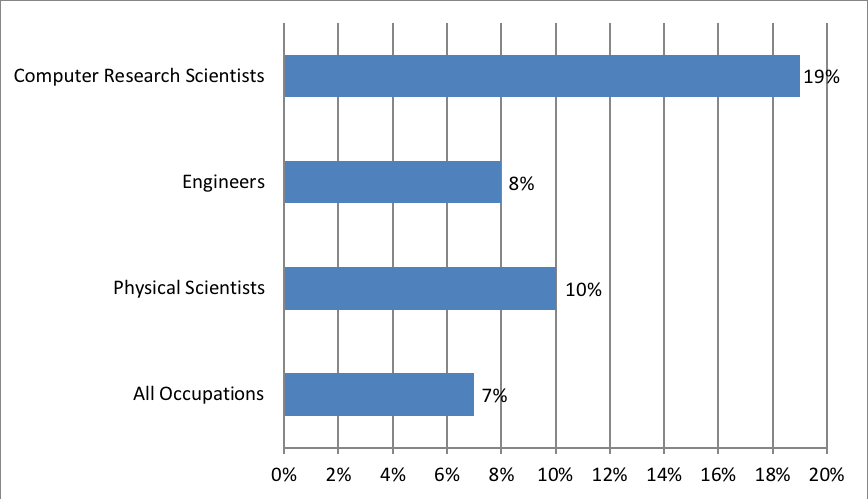 chart of Projected Employment Growth, Computer and Information Research Scientists, 2016-2026