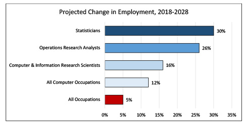 Data Science and Analytics-related Occupational Growth