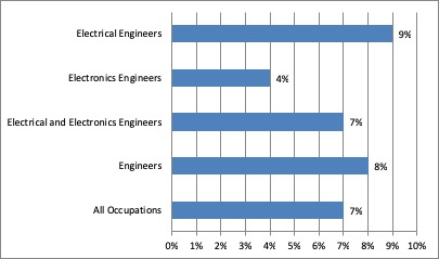 electrical engineers chart