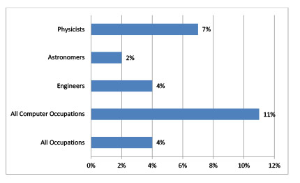 Projected Employment Growth, Physicists and Astronomers, 2016-2026