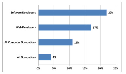 Software developer job outlook