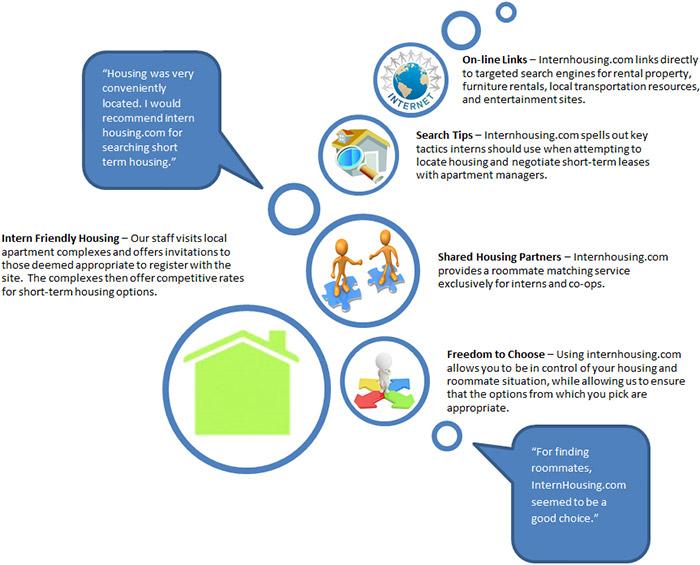 intern housing graphic